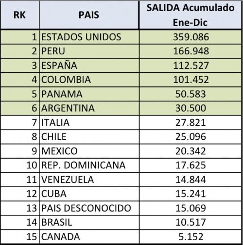Destinos Viajeros ecuatorianos 2011